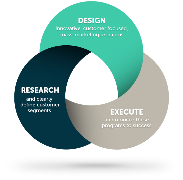 Design innovative, customer focused, mass-marketing programs. Research and clearly define customer segments.